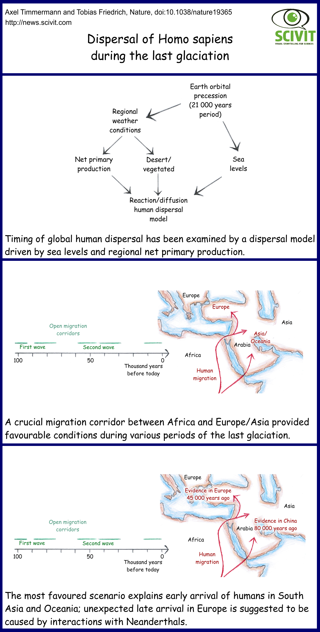 Dispersal of Homo sapiens during the last glaciation