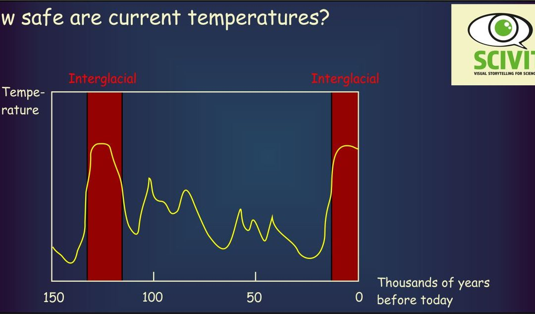 How safe are current temperatures?