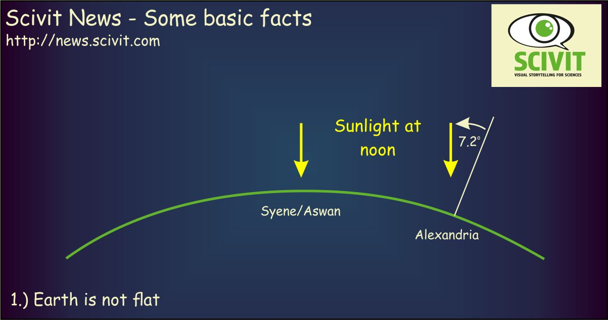 Scivit news - Some basic facts: Earth is not flat