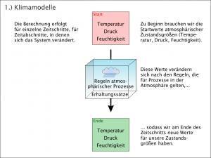 Klimamodelle - Ablauf der Berechnungen