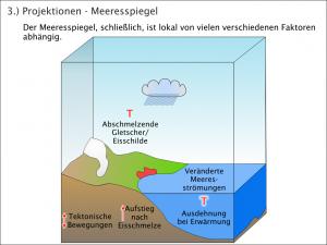 Klimamodelle - Unsicherheiten bei der Projektion des Meeresspiegels