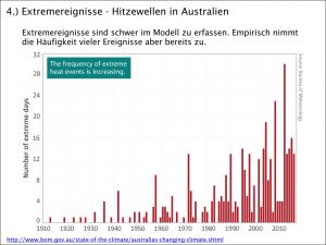 Hitzewellen in Australien