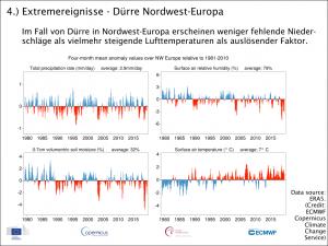 Trockenheit Nordwest-Europa
