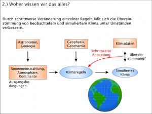 Klimageschichte - Computermodelle