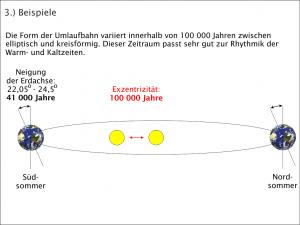 Klimageschichte - die modernen Eiszeiten/Kreis vs Ellipse