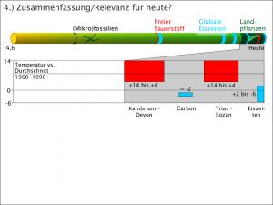 Klimageschichte - Temperaturentwicklung