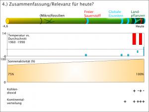 Klimageschichte - Temperaturentwicklung/Sonnenaktivität/Treibhausgase