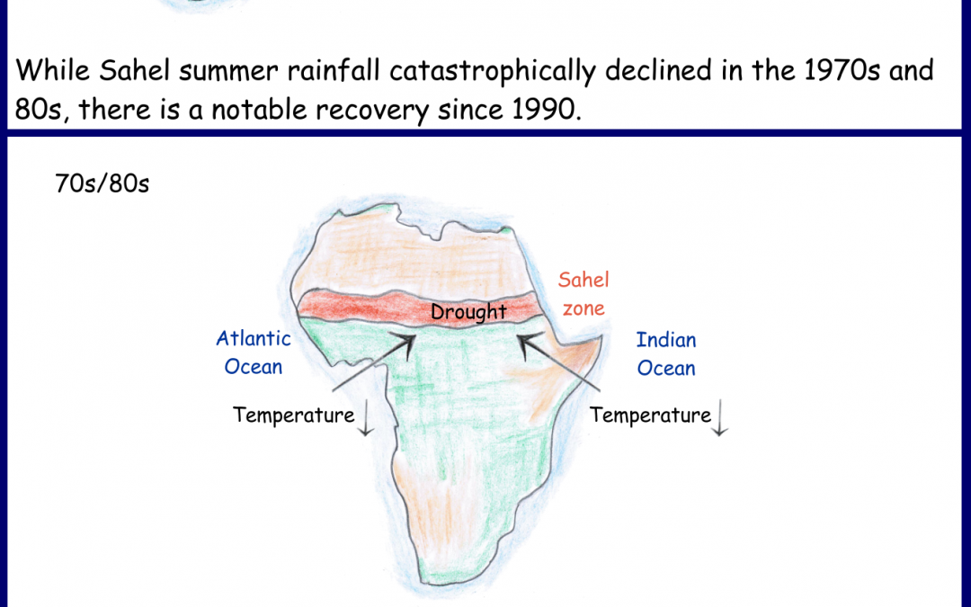 Rising temperatures in the Mediterranean Sea are the main drivers for Sahel recovery from droughts
