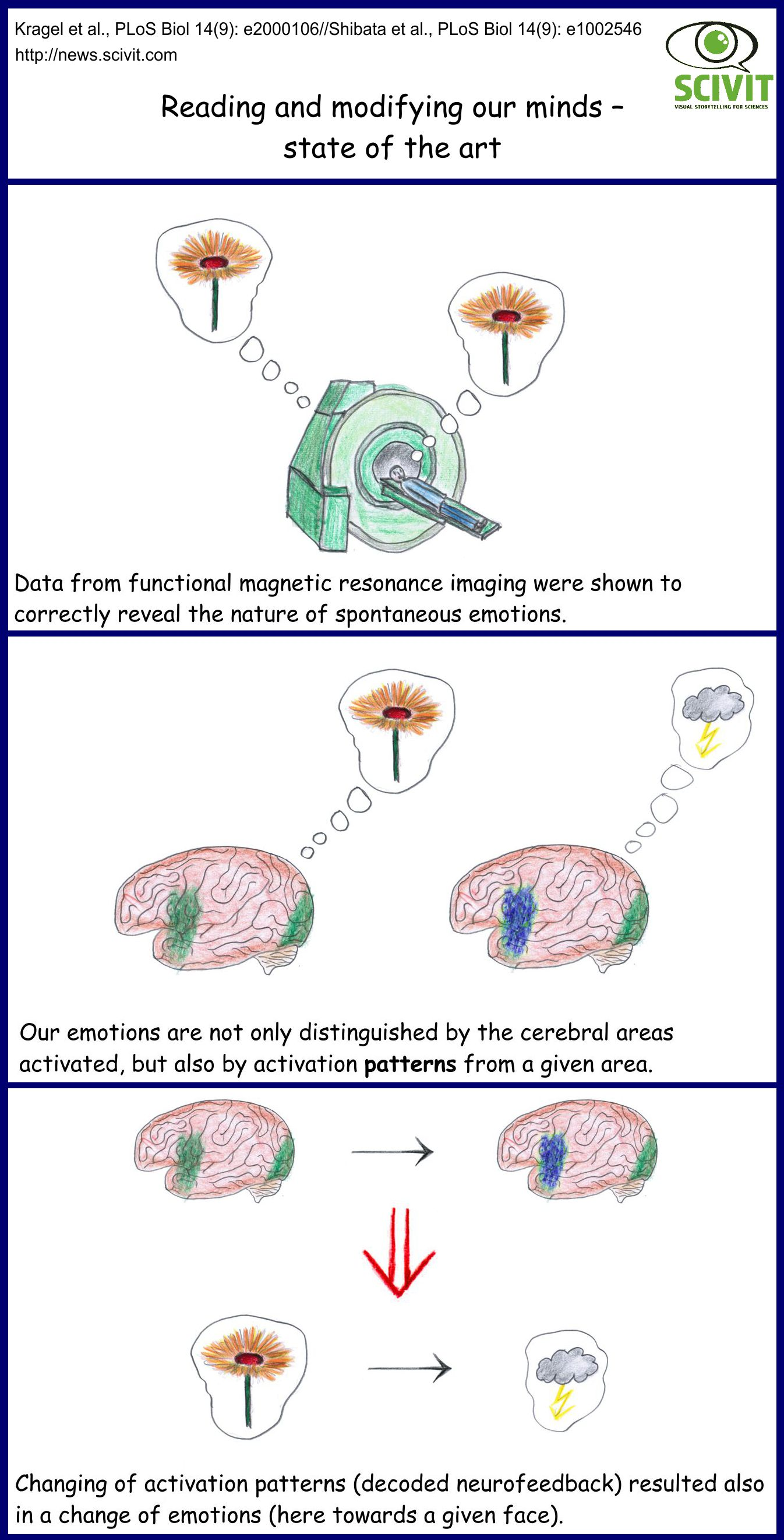 Reading and modifying our minds – state of the art