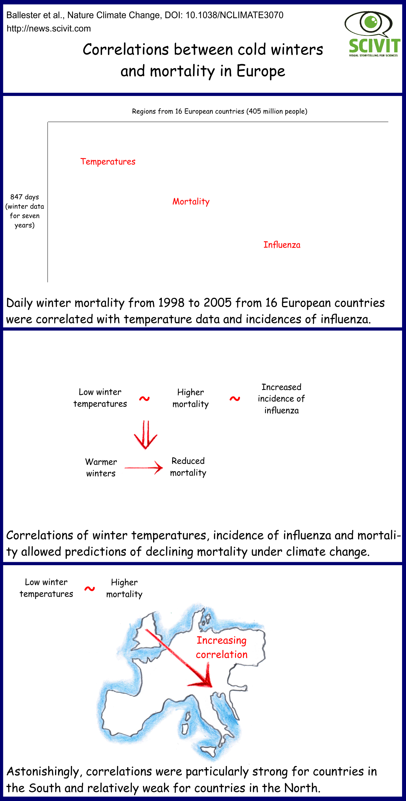 Correlations between cold winters and mortality in Europe