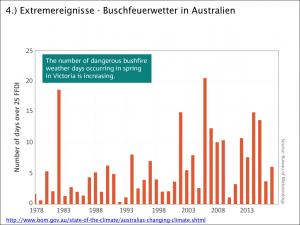 Buschfeuerwetter in Australien