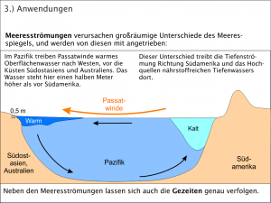 Meeresströmungen